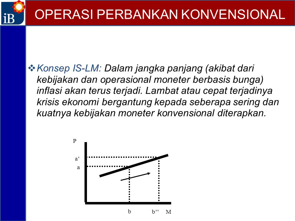 Konsep IS-LM: Dalam jangka panjang (akibat dari kebijakan dan operasional moneter berbasis bunga) inflasi akan terus terjadi. Lambat atau cepat terj
