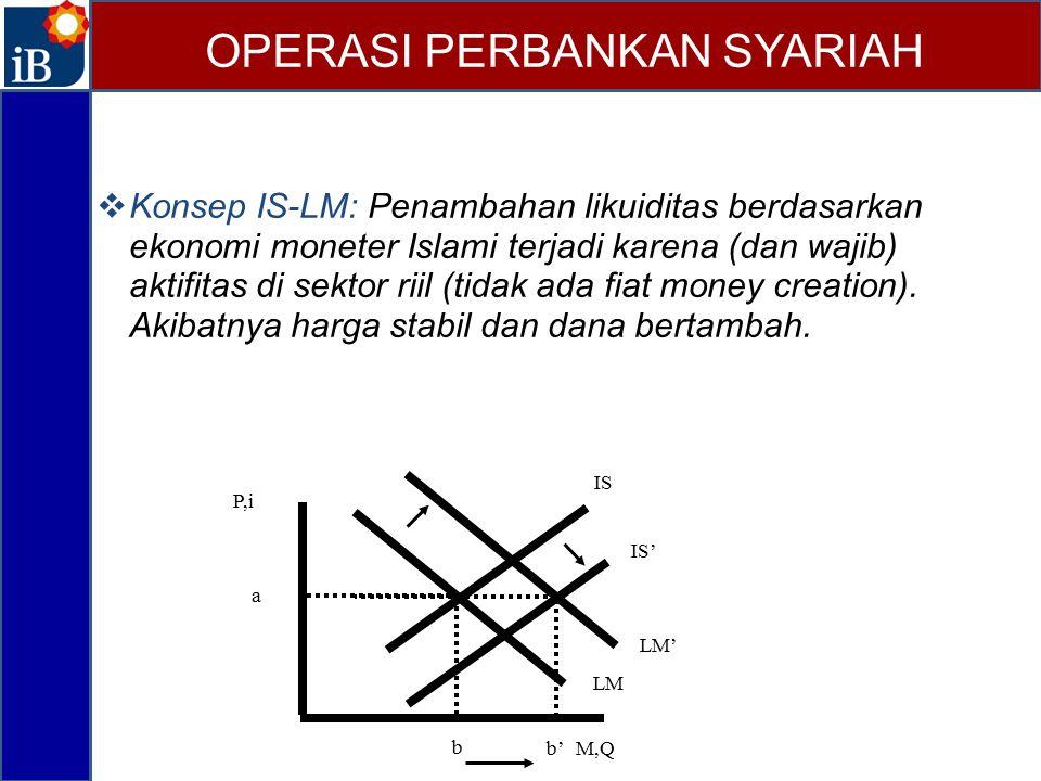  Konsep IS-LM: Penambahan likuiditas berdasarkan ekonomi moneter Islami terjadi karena (dan wajib) aktifitas di sektor riil (tidak ada fiat money cre