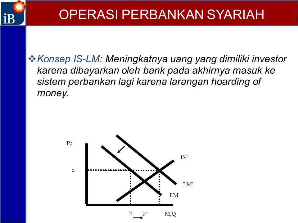  Konsep IS-LM: Meningkatnya uang yang dimiliki investor karena dibayarkan oleh bank pada akhirnya masuk ke sistem perbankan lagi karena larangan hoar