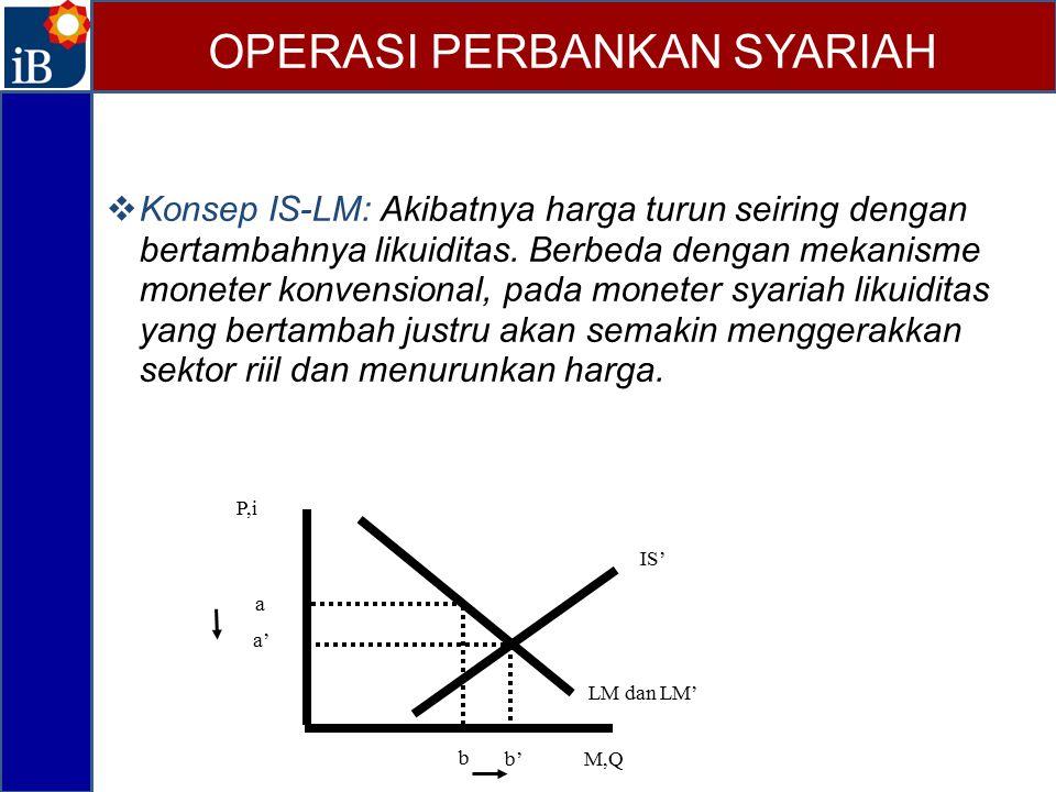  Konsep IS-LM: Akibatnya harga turun seiring dengan bertambahnya likuiditas. Berbeda dengan mekanisme moneter konvensional, pada moneter syariah liku