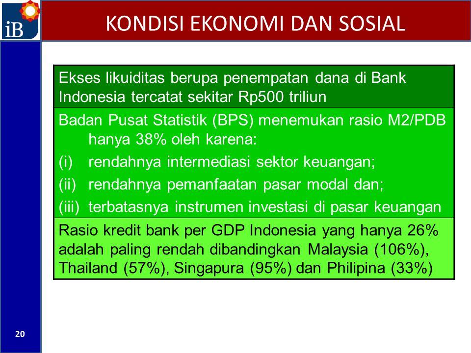 KONDISI EKONOMI DAN SOSIAL 20 Ekses likuiditas berupa penempatan dana di Bank Indonesia tercatat sekitar Rp500 triliun Badan Pusat Statistik (BPS) men