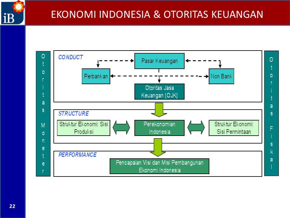 EKONOMI INDONESIA & OTORITAS KEUANGAN 22