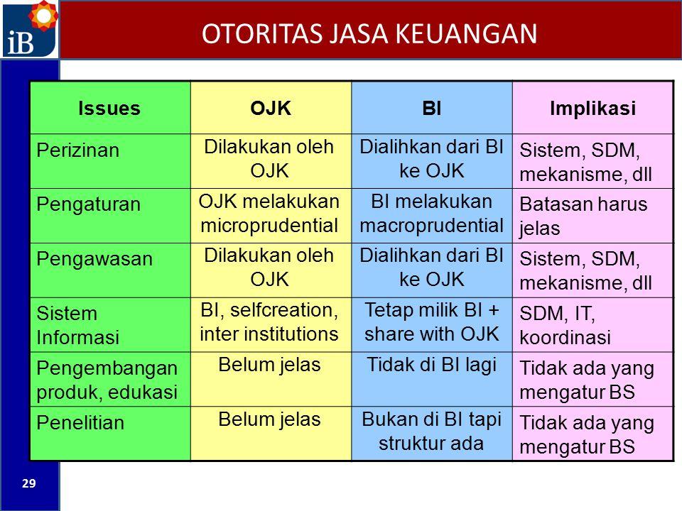 OTORITAS JASA KEUANGAN 29 IssuesOJKBIImplikasi Perizinan Dilakukan oleh OJK Dialihkan dari BI ke OJK Sistem, SDM, mekanisme, dll Pengaturan OJK melaku