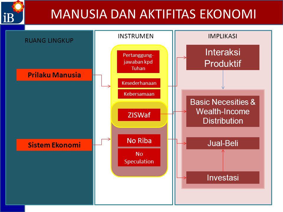 Prilaku Manusia Sistem Ekonomi RUANG LINGKUP INSTRUMEN Interaksi Produktif Basic Necesities & Wealth-Income Distribution Jual-Beli Investasi IMPLIKASI