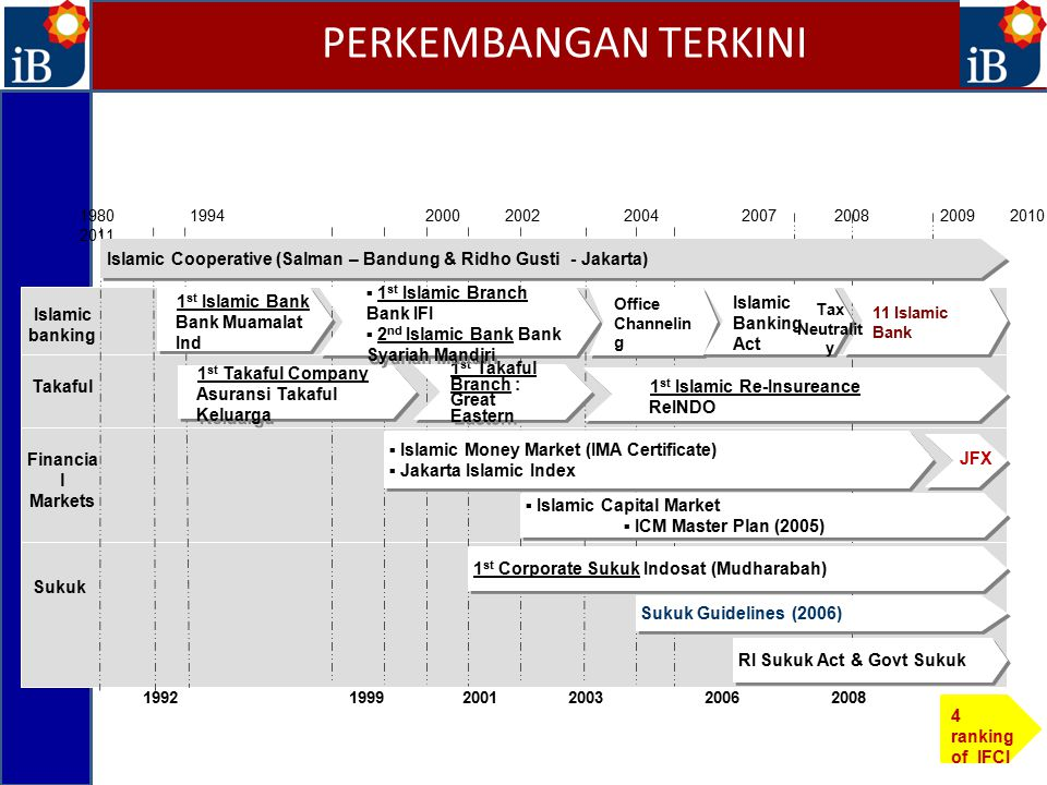 Islamic banking Takaful Financia l Markets Sukuk 1992 1999 2001 2003 2006 2008 1980 1994 2000 2002 2004 2007 2008 2009 2010 2011 1 st Takaful Company Asuransi Takaful Keluarga 1 st Islamic Bank Bank Muamalat Ind 1 st Takaful Branch : Great Eastern ▪ 1 st Islamic Branch Bank IFI ▪ 2 nd Islamic Bank Bank Syariah Mandiri ▪ 1 st Islamic Branch Bank IFI ▪ 2 nd Islamic Bank Bank Syariah Mandiri Office Channelin g Islamic Cooperative (Salman – Bandung & Ridho Gusti - Jakarta) 1 st Islamic Re-Insureance ReINDO ▪ Islamic Money Market (IMA Certificate) ▪ Jakarta Islamic Index ▪ Islamic Money Market (IMA Certificate) ▪ Jakarta Islamic Index ▪ Islamic Capital Market ▪ ICM Master Plan (2005) ▪ Islamic Capital Market ▪ ICM Master Plan (2005) 1 st Corporate Sukuk Indosat (Mudharabah) Sukuk Guidelines (2006) RI Sukuk Act & Govt Sukuk Islamic Banking Act 11 Islamic Bank Tax Neutralit y JFX 4 ranking of IFCI PERKEMBANGAN TERKINI