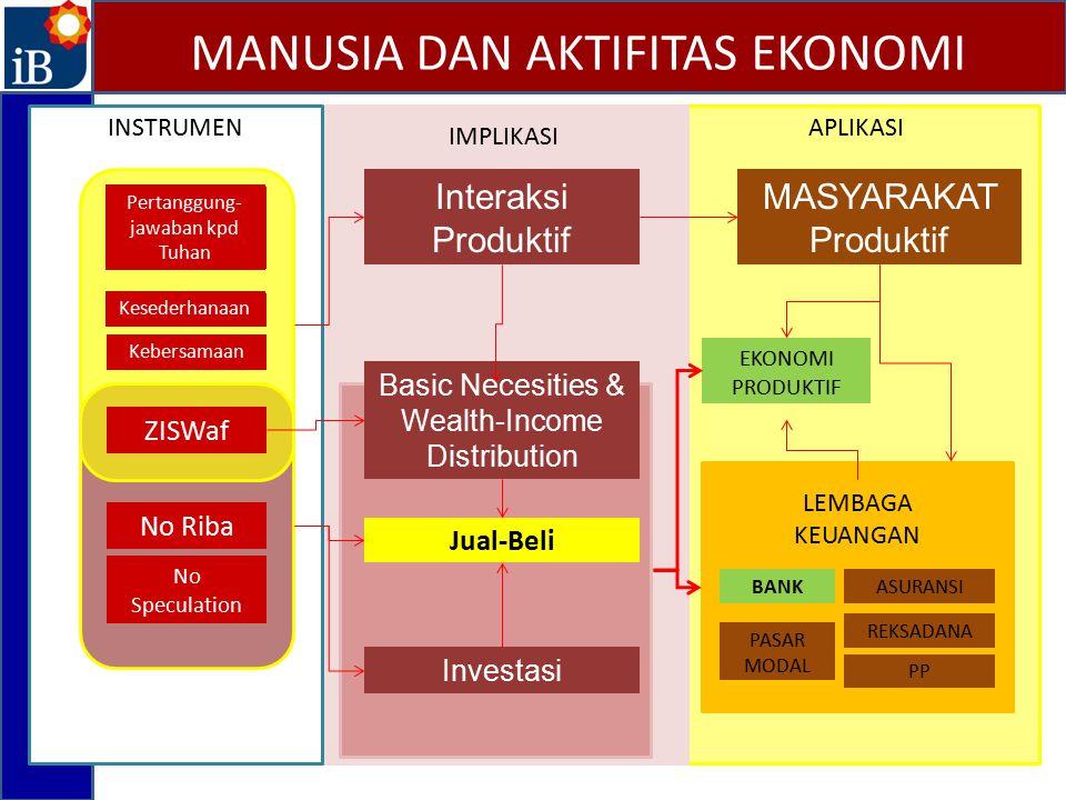 INSTRUMEN Interaksi Produktif Basic Necesities & Wealth-Income Distribution Jual-Beli Investasi IMPLIKASI MASYARAKAT Produktif EKONOMI PRODUKTIF LEMBA