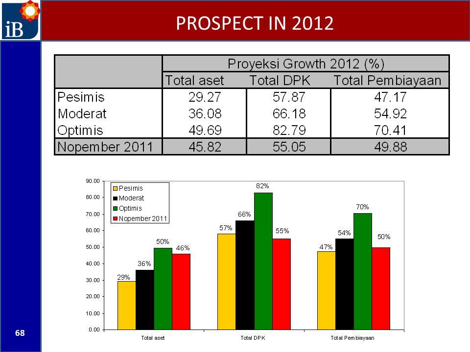 PROSPECT IN 2012 68