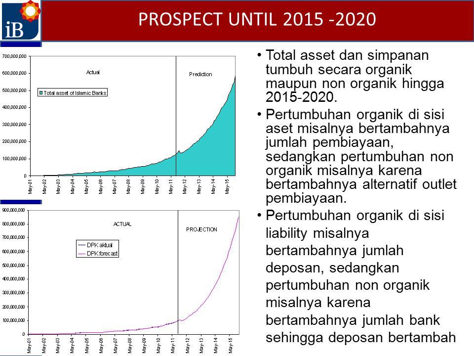 Total asset dan simpanan tumbuh secara organik maupun non organik hingga 2015-2020. Pertumbuhan organik di sisi aset misalnya bertambahnya jumlah pemb