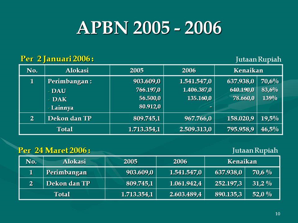10 APBN 2005 - 2006 Per 2 Januari 2006 : Per 24 Maret 2006 : No.Alokasi20052006Kenaikan 1 Perimbangan : - DAU - DAK - Lainnya 903.609,0766.197,056.500