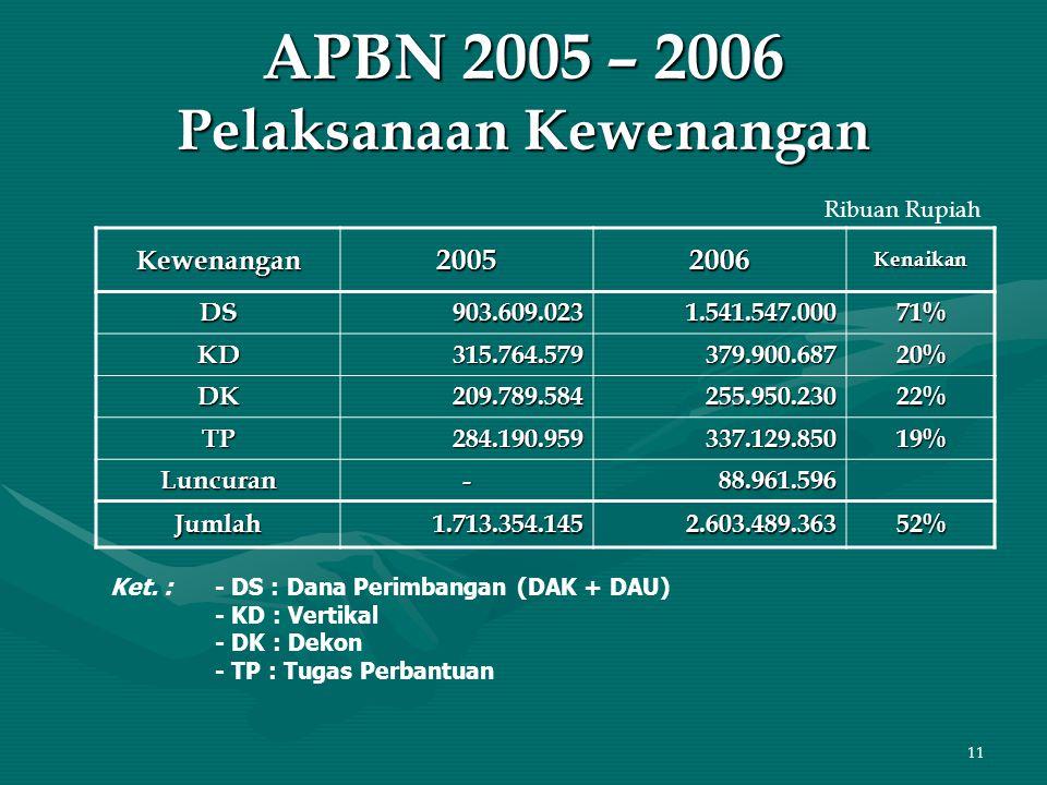 11 APBN 2005 – 2006 Pelaksanaan Kewenangan Kewenangan20052006Kenaikan DS903.609.0231.541.547.00071% KD315.764.579379.900.68720% DK209.789.584255.950.2