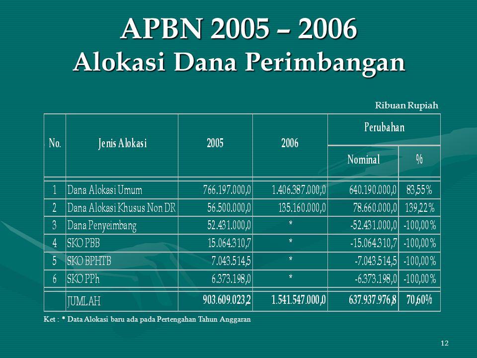 12 APBN 2005 – 2006 Alokasi Dana Perimbangan Ribuan Rupiah Ket : * Data Alokasi baru ada pada Pertengahan Tahun Anggaran
