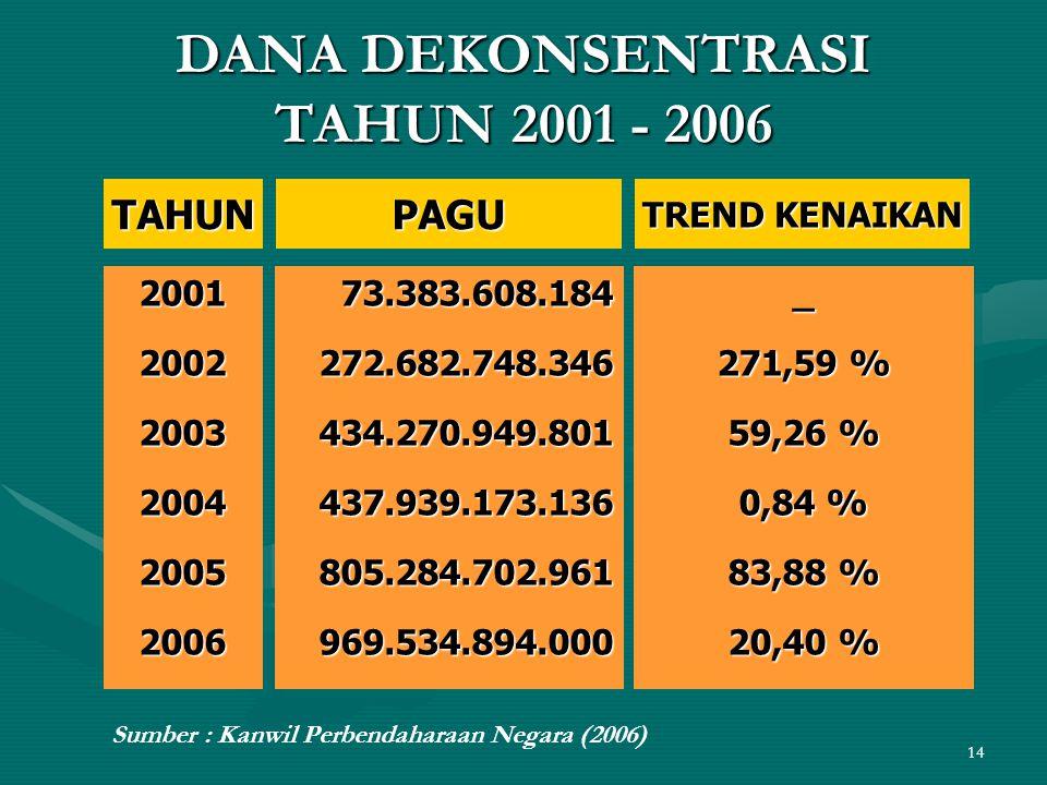 14 DANA DEKONSENTRASI TAHUN 2001 - 2006 DANA DEKONSENTRASI TAHUN 2001 - 2006 TAHUNTAHUNPAGUPAGU TREND KENAIKAN 200120022003200420052006200120022003200