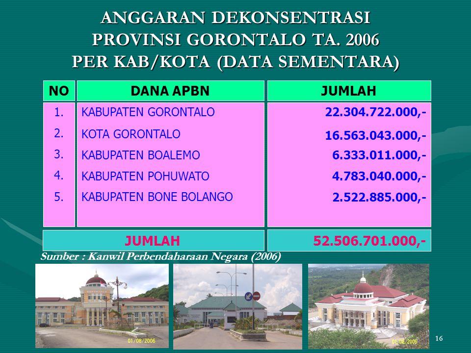 16 ANGGARAN DEKONSENTRASI PROVINSI GORONTALO TA. 2006 PER KAB/KOTA (DATA SEMENTARA) NODANA APBNJUMLAH 1. 2. 3. 4. 5. KABUPATEN GORONTALO KOTA GORONTAL