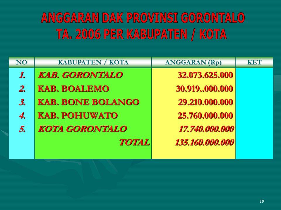 19NO KABUPATEN / KOTA ANGGARAN (Rp) KET1.2.3.4.5. KAB. GORONTALO KAB. BOALEMO KAB. BONE BOLANGO KAB. POHUWATO KOTA GORONTALO TOTAL32.073.625.00030.919