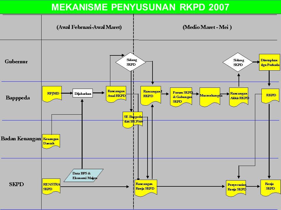 31 MEKANISME PENYUSUNAN RKPD 2007