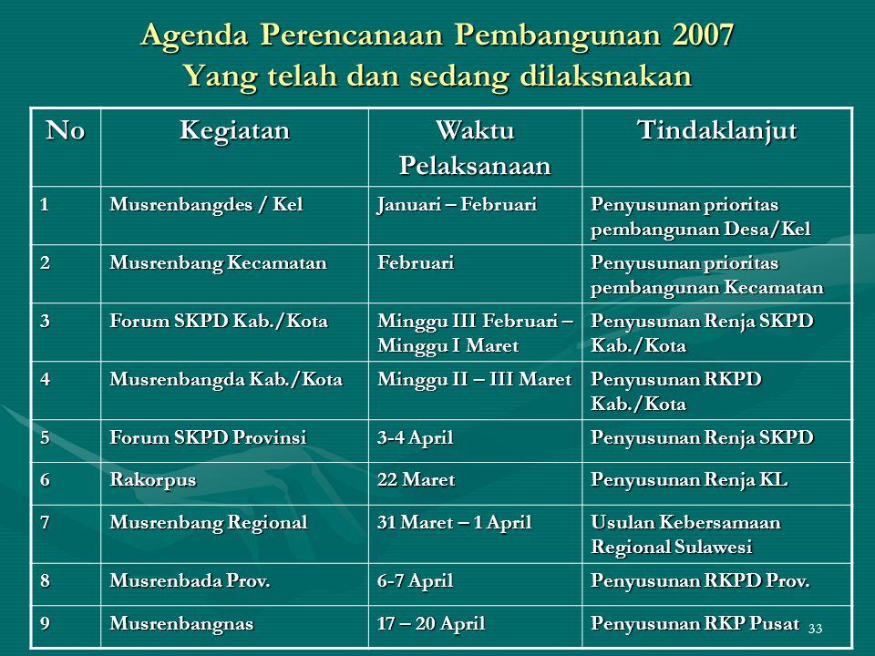 33 Agenda Perencanaan Pembangunan 2007 Yang telah dan sedang dilaksnakan NoKegiatan Waktu Pelaksanaan Tindaklanjut 1 Musrenbangdes / Kel Januari – Feb