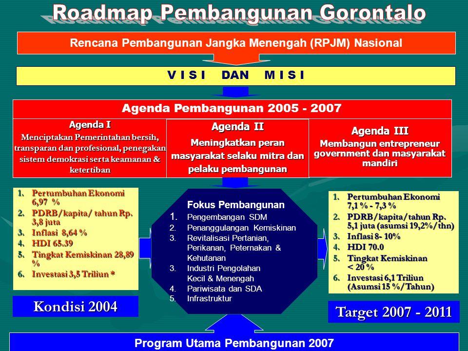 35 Kondisi 2004 Target 2007 - 2011 1.Pertumbuhan Ekonomi 6,97 % 2.PDRB/kapita/ tahun Rp. 3,8 juta 3.Inflasi 8,64 % 4.HDI 65.39 5.Tingkat Kemiskinan 28