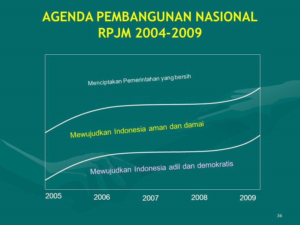 36 AGENDA PEMBANGUNAN NASIONAL RPJM 2004-2009 Mewujudkan Indonesia aman dan damai Menciptakan Pemerintahan yang bersih Mewujudkan Indonesia adil dan d
