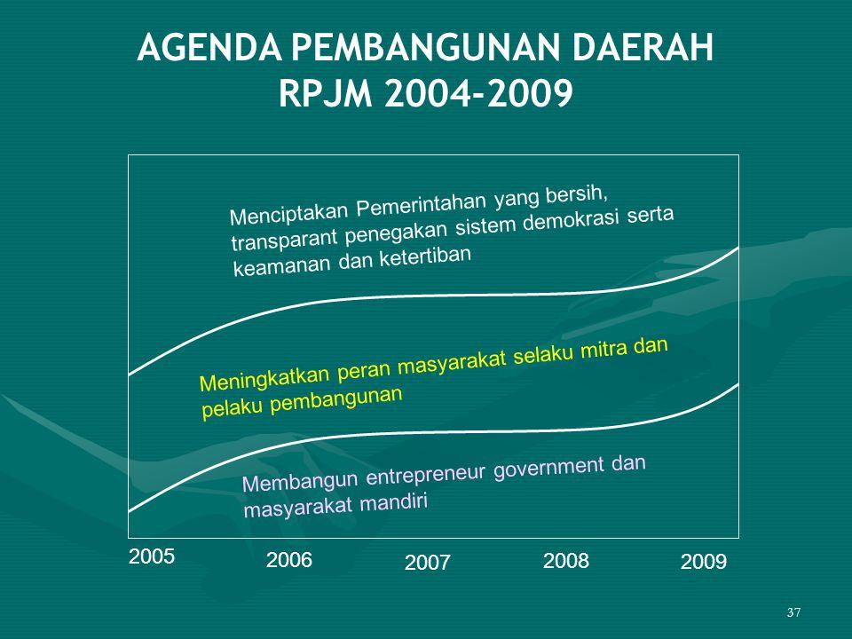 37 AGENDA PEMBANGUNAN DAERAH RPJM 2004-2009 Meningkatkan peran masyarakat selaku mitra dan pelaku pembangunan Menciptakan Pemerintahan yang bersih, tr
