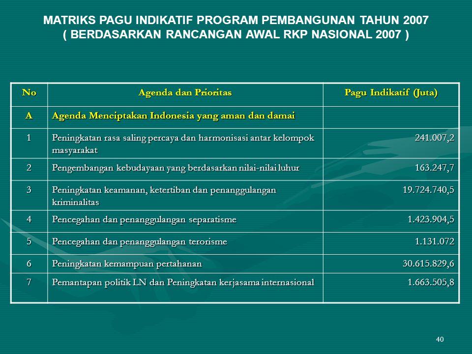 40 MATRIKS PAGU INDIKATIF PROGRAM PEMBANGUNAN TAHUN 2007 ( BERDASARKAN RANCANGAN AWAL RKP NASIONAL 2007 ) No Agenda dan Prioritas Pagu Indikatif (Juta