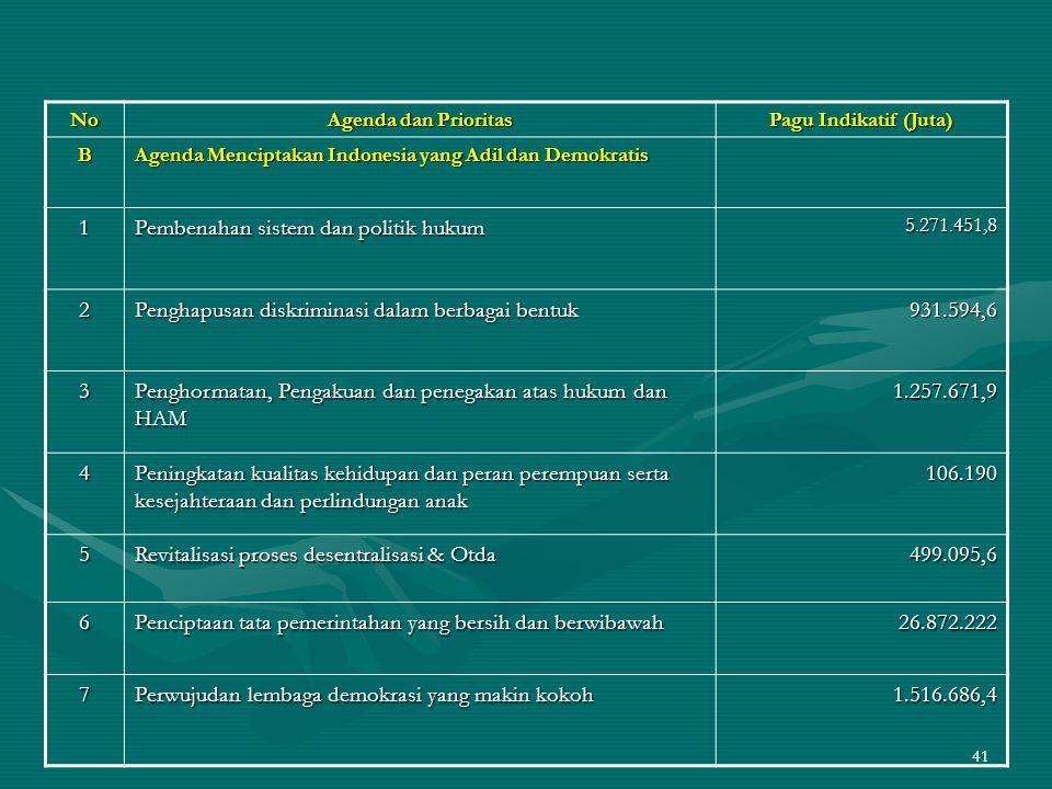 41 No Agenda dan Prioritas Pagu Indikatif (Juta) B Agenda Menciptakan Indonesia yang Adil dan Demokratis 1 Pembenahan sistem dan politik hukum 5.271.4