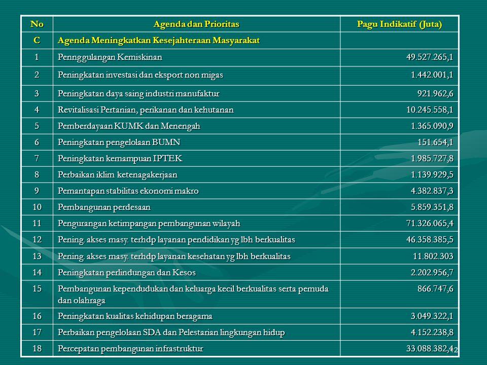 42 No Agenda dan Prioritas Pagu Indikatif (Juta) C Agenda Meningkatkan Kesejahteraan Masyarakat 1 Pennggulangan Kemiskinan 49.527.265,1 2 Peningkatan