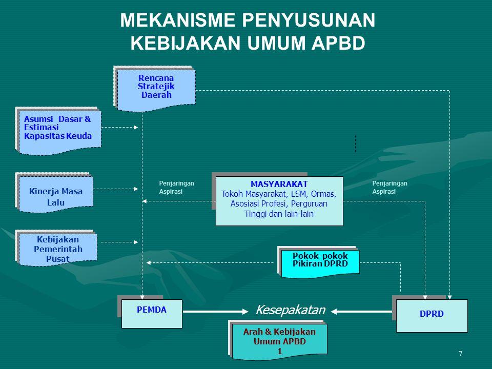 28 Pasal 29 1.Kepala Bappeda menyusun evaluasi rencana pembangunan berdasarkan hasil evaluasi pimpinan Satuan Kerja Perangkat Daerah.