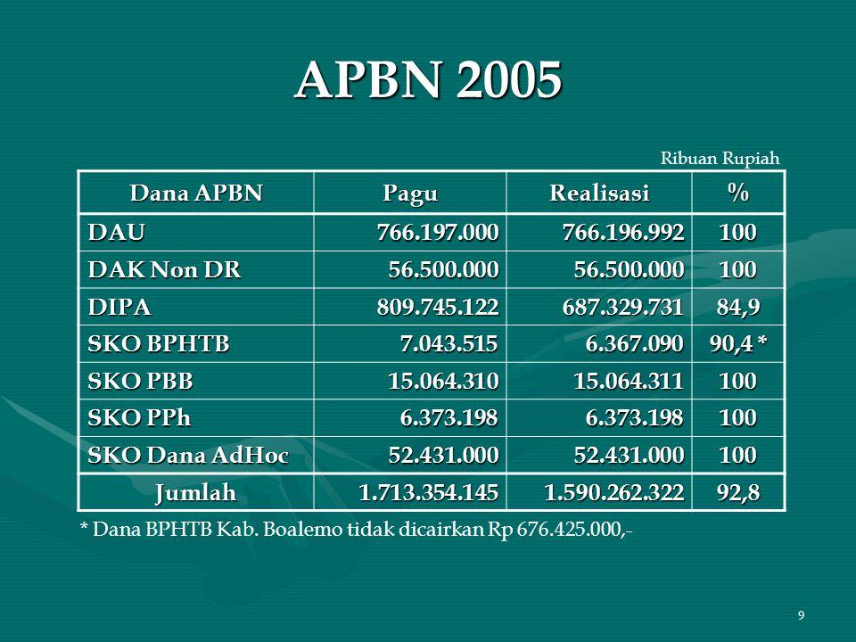 9 APBN 2005 Dana APBN PaguRealisasi% DAU766.197.000766.196.992100 DAK Non DR 56.500.00056.500.000100 DIPA809.745.122687.329.73184,9 SKO BPHTB 7.043.51