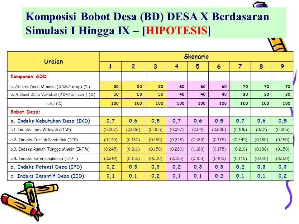 Komposisi Bobot Desa (BD) DESA X Berdasaran Simulasi I Hingga IX – [HIPOTESIS] Uraian Skenario 123456789 Komponen ADD a.