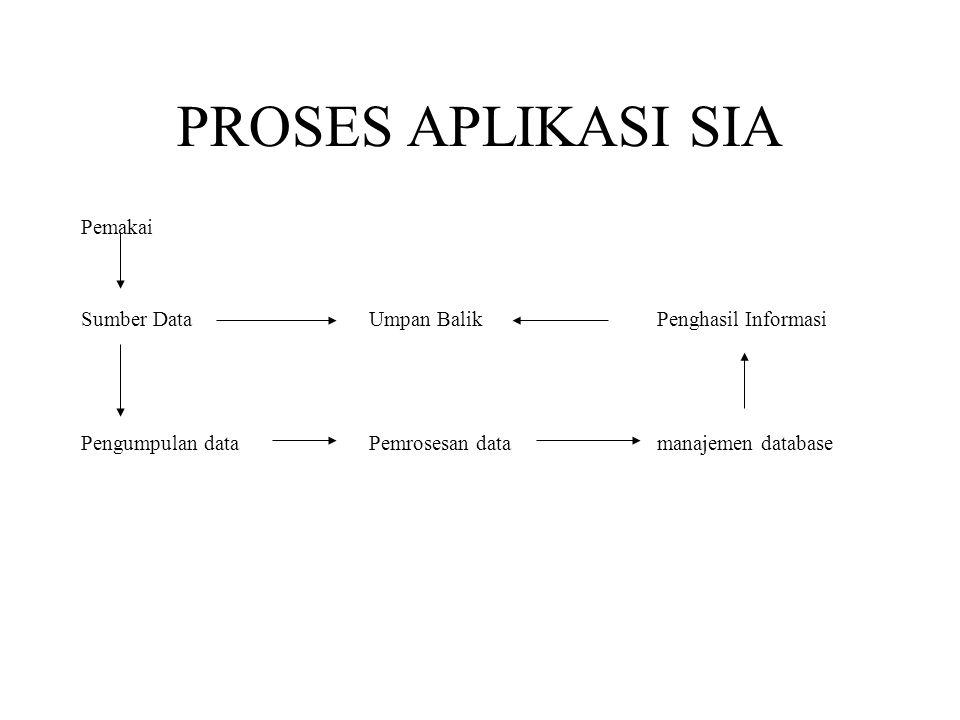 PROSES APLIKASI SIA Pemakai Sumber DataUmpan BalikPenghasil Informasi Pengumpulan dataPemrosesan datamanajemen database