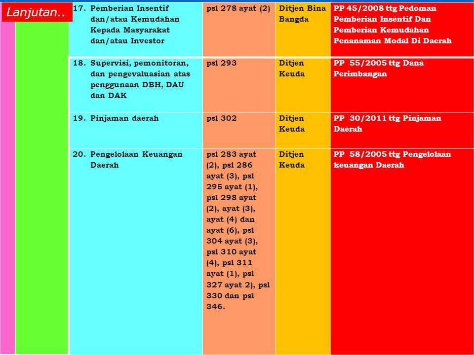 17.Pemberian Insentif dan/atau Kemudahan Kepada Masyarakat dan/atau Investor psl 278 ayat (2) Ditjen Bina Bangda PP 45/2008 ttg Pedoman Pemberian Insentif Dan Pemberian Kemudahan Penanaman Modal Di Daerah 18.Supervisi, pemonitoran, dan pengevaluasian atas penggunaan DBH, DAU dan DAK psl 293 Ditjen Keuda PP 55/2005 ttg Dana Perimbangan 19.Pinjaman daerahpsl 302 Ditjen Keuda PP 30/2011 ttg Pinjaman Daerah 20.Pengelolaan Keuangan Daerah psl 283 ayat (2), psl 286 ayat (3), psl 295 ayat (1), psl 298 ayat (2), ayat (3), ayat (4) dan ayat (6), psl 304 ayat (3), psl 310 ayat (4), psl 311 ayat (1), psl 327 ayat 2), psl 330 dan psl 346.