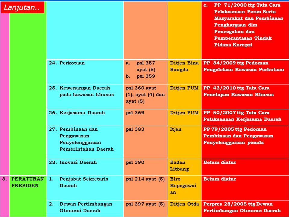 c.PP 71/2000 ttg Tata Cara Pelaksanaan Peran Serta Masyarakat dan Pembinaan Penghargaan dlm Pencegahan dan Pemberantasan Tindak Pidana Korupsi 24.Perkotaan a.psl 357 ayat (5) b.psl 359 Ditjen Bina Bangda PP 34/2009 ttg Pedoman Pengelolaan Kawasan Perkotaan 25.Kewenangan Daerah pada kawasan khusus psl 360 ayat (1), ayat (4) dan ayat (5) Ditjen PUM PP 43/2010 ttg Tata Cara Penetapan Kawasan Khusus 26.Kerjasama Daerahpsl 369Ditjen PUM PP 50/2007 ttg Tata Cara Pelaksanaan Kerjasama Daerah 27.Pembinaan dan Pengawasan Penyelenggaraan Pemerintahan Daerah psl 383Itjen PP 79/2005 ttg Pedoman Pembinaan dan Pengawasan Penyelenggaraan pemda 28.Inovasi Daerahpsl 390 Badan Litbang Belum diatur 3.