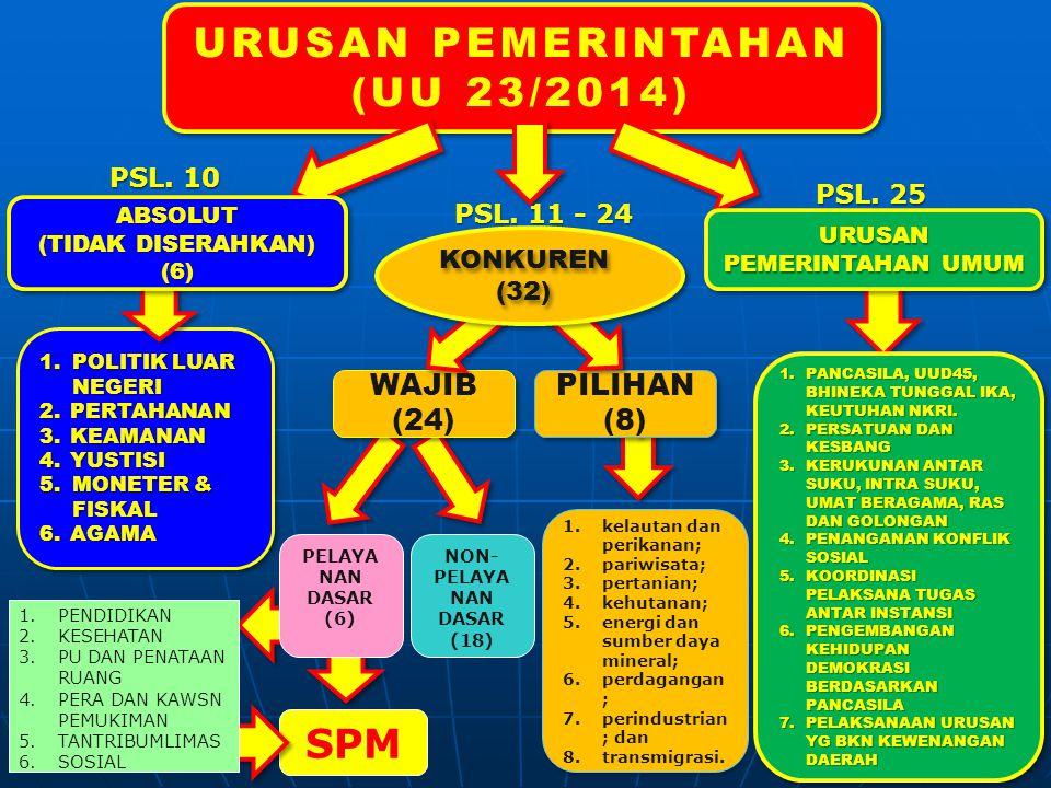 WAJIB (24) WAJIB (24) URUSAN PEMERINTAHAN (UU 23/2014) 1.POLITIK LUAR NEGERI 2.PERTAHANAN 3.KEAMANAN 4.YUSTISI 5.MONETER & FISKAL 6.AGAMA 1.POLITIK LUAR NEGERI 2.PERTAHANAN 3.KEAMANAN 4.YUSTISI 5.MONETER & FISKAL 6.AGAMA PILIHAN (8) PILIHAN (8) 1.PANCASILA, UUD45, BHINEKA TUNGGAL IKA, KEUTUHAN NKRI.