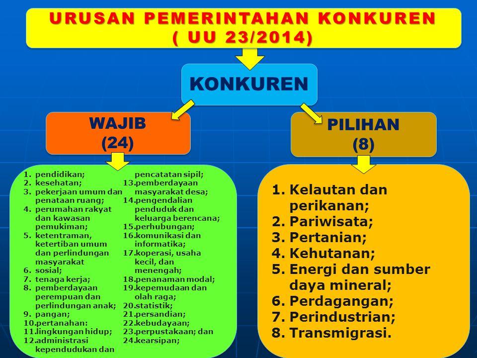 KONKUREN URUSAN PEMERINTAHAN KONKUREN ( UU 23/2014) URUSAN PEMERINTAHAN KONKUREN ( UU 23/2014) PILIHAN (8) PILIHAN (8) WAJIB (24) WAJIB (24) 1.pendidikan; 2.kesehatan; 3.pekerjaan umum dan penataan ruang; 4.perumahan rakyat dan kawasan pemukiman; 5.ketentraman, ketertiban umum dan perlindungan masyarakat 6.sosial; 7.tenaga kerja; 8.pemberdayaan perempuan dan perlindungan anak; 9.pangan; 10.pertanahan: 11.lingkungan hidup; 12.administrasi kependudukan dan pencatatan sipil; 13.pemberdayaan masyarakat desa; 14.pengendalian penduduk dan keluarga berencana; 15.perhubungan; 16.komunikasi dan informatika; 17.koperasi, usaha kecil, dan menengah; 18.penanaman modal; 19.kepemudaan dan olah raga; 20.statistik; 21.persandian; 22.kebudayaan; 23.perpustakaan; dan 24.kearsipan; 1.pendidikan; 2.kesehatan; 3.pekerjaan umum dan penataan ruang; 4.perumahan rakyat dan kawasan pemukiman; 5.ketentraman, ketertiban umum dan perlindungan masyarakat 6.sosial; 7.tenaga kerja; 8.pemberdayaan perempuan dan perlindungan anak; 9.pangan; 10.pertanahan: 11.lingkungan hidup; 12.administrasi kependudukan dan pencatatan sipil; 13.pemberdayaan masyarakat desa; 14.pengendalian penduduk dan keluarga berencana; 15.perhubungan; 16.komunikasi dan informatika; 17.koperasi, usaha kecil, dan menengah; 18.penanaman modal; 19.kepemudaan dan olah raga; 20.statistik; 21.persandian; 22.kebudayaan; 23.perpustakaan; dan 24.kearsipan; 1.Kelautan dan perikanan; 2.Pariwisata; 3.Pertanian; 4.Kehutanan; 5.Energi dan sumber daya mineral; 6.Perdagangan; 7.Perindustrian; 8.Transmigrasi.