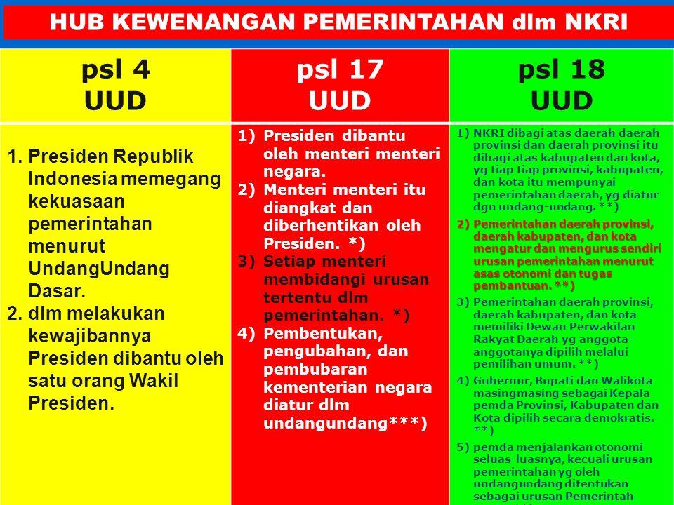 TNI/POLR I dewan pertimbangan KY UUD 1945 Kementerian Negara PUSAT DAERAH TUN Militer Agama Umum Lingkungan Peradilan KAB/KOTA DPRDPEMDA KPU BANK SENTRAL DPRDPDMPR PERWAKILAN BPK PROV PRESIDEN/WAPRES BPKMAMK DPRDPEMDA PROVINSI LEMBAGA-LEMBAGA dlm SISTEM KETATANEGARAAN menurut UUD Negara Republik Indonesia/1945