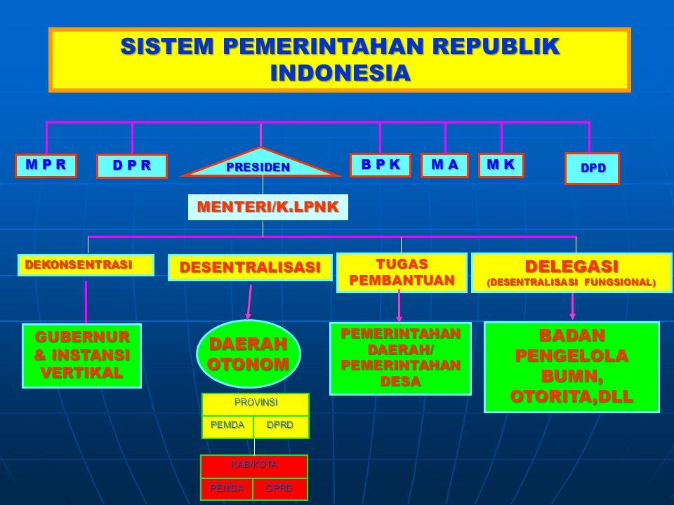 M P R D P R PRESIDEN PRESIDEN DAERAHOTONOM DESENTRALISASI SISTEM PEMERINTAHAN REPUBLIK INDONESIA GUBERNUR & INSTANSI VERTIKAL DEKONSENTRASI BADAN PENGELOLA BUMN, OTORITA,DLL DELEGASI (DESENTRALISASI FUNGSIONAL) DPD DPD B P K M A M K TUGAS PEMBANTUAN PEMERINTAHAN DAERAH/ PEMERINTAHAN DESA MENTERI/K.LPNK KAB/KOTA DPRDPEMDA DPRDPEMDA PROVINSI