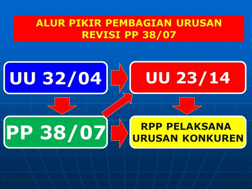 PERATURAN PELAKSANA UU 23/2014 28 PP2 PERPRES6 PERMEN