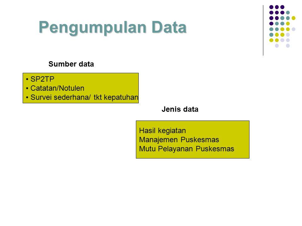 PELAKSANAAN Pengumpulan data hasil kegiatan Pengolahan data Analisis hasil dan langkah pemecahan Penilaian Puskesmas Dinkes kab/kota Waktu ?