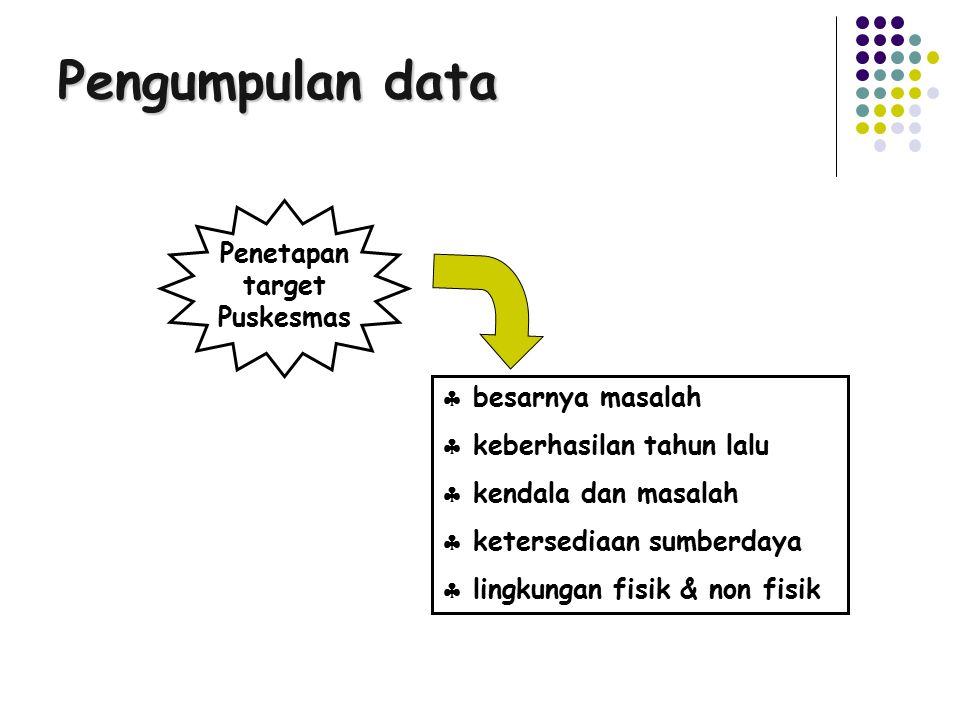 Pengumpulan Data SP2TP Catatan/Notulen Survei sederhana/ tkt kepatuhan Sumber data Jenis data Hasil kegiatan Manajemen Puskesmas Mutu Pelayanan Puskes