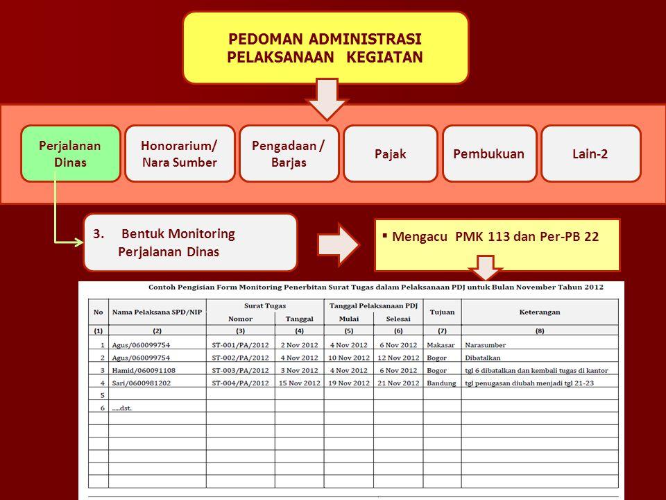 PEDOMAN ADMINISTRASI PELAKSANAAN KEGIATAN 3. Bentuk Monitoring Perjalanan Dinas  Mengacu PMK 113 dan Per-PB 22 Perjalanan Dinas Honorarium/ Nara Sumb