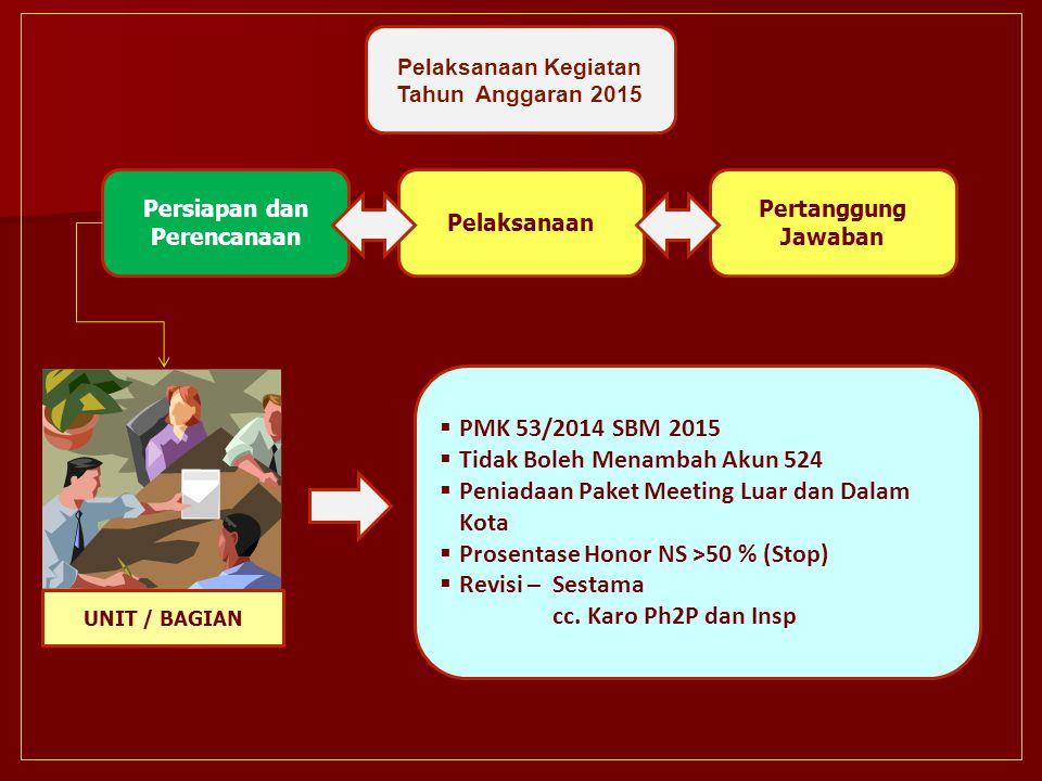 Persiapan dan Perencanaan Pelaksanaan Kegiatan Tahun Anggaran 2015 Pelaksanaan Pertanggung Jawaban  PMK 53/2014 SBM 2015  Tidak Boleh Menambah Akun