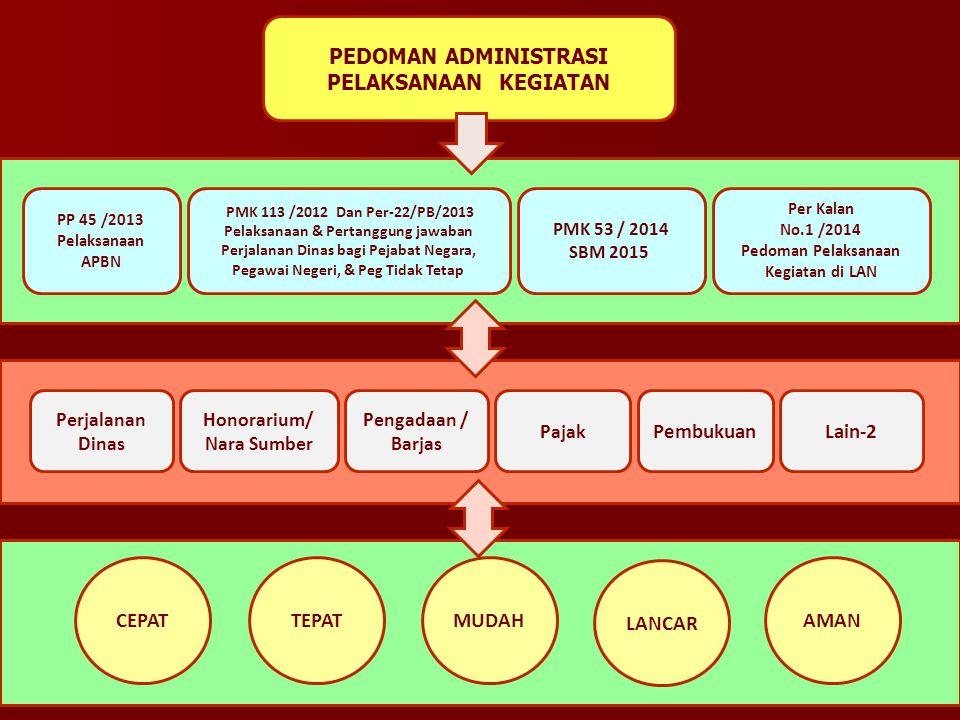 PEDOMAN ADMINISTRASI PELAKSANAAN KEGIATAN Perjalanan Dinas Honorarium/ Nara Sumber Pengadaan / Barjas Pajak CEPATTEPATMUDAH LANCAR AMAN PembukuanLain-