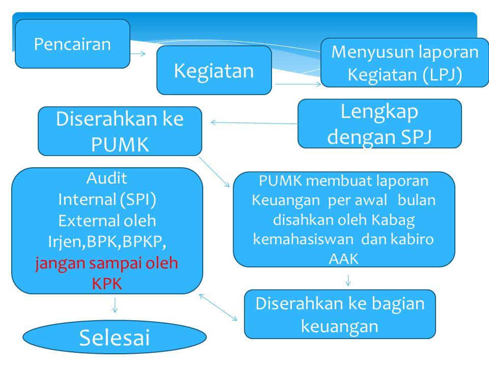 Kegiatan Menyusun laporan Kegiatan (LPJ) Lengkap dengan SPJ Diserahkan ke PUMK PUMK membuat laporan Keuangan per awal bulan disahkan oleh Kabag kemaha