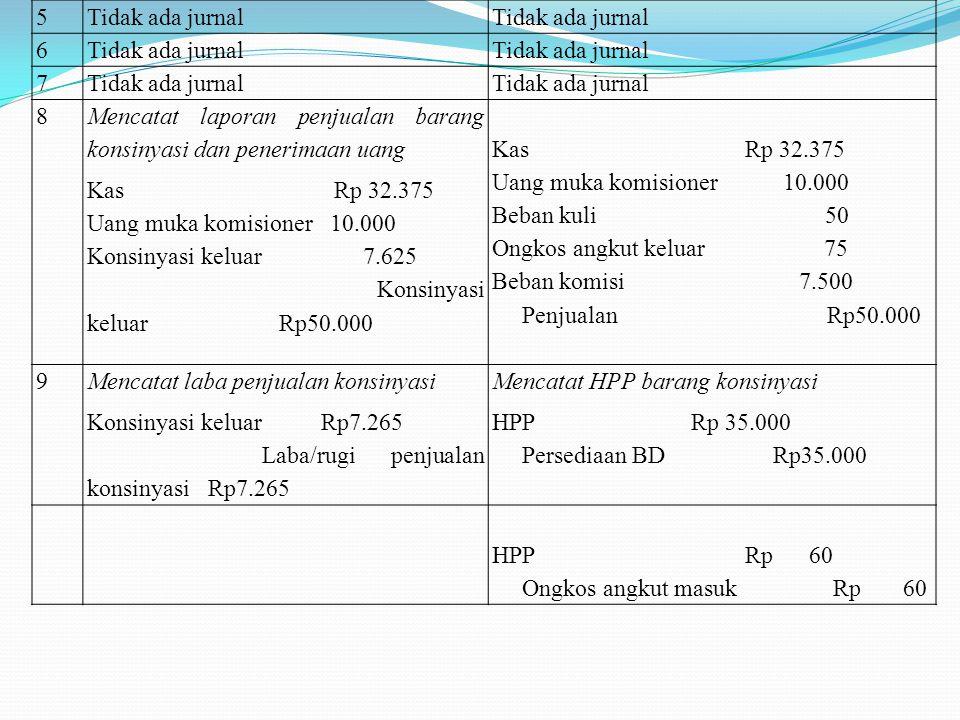 Dicatat terpisahDicatat tidak terpisah (gabungan) 1 Pengiriman barang konsinyasi 100 unit TV kepada PT Maha karya @ 350.000 Konsinyasi keluar Rp35.000