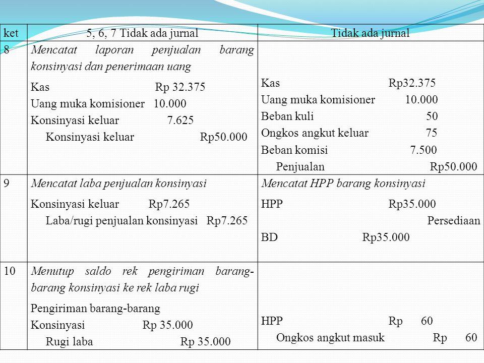 Dicatat terpisahDicatat tidak terpisah (gabungan) 1 Pengiriman barang konsinyasi 100 unit TV kepada PT Maha karya @ 350 Konsinyasi keluar Rp35.000 Pen