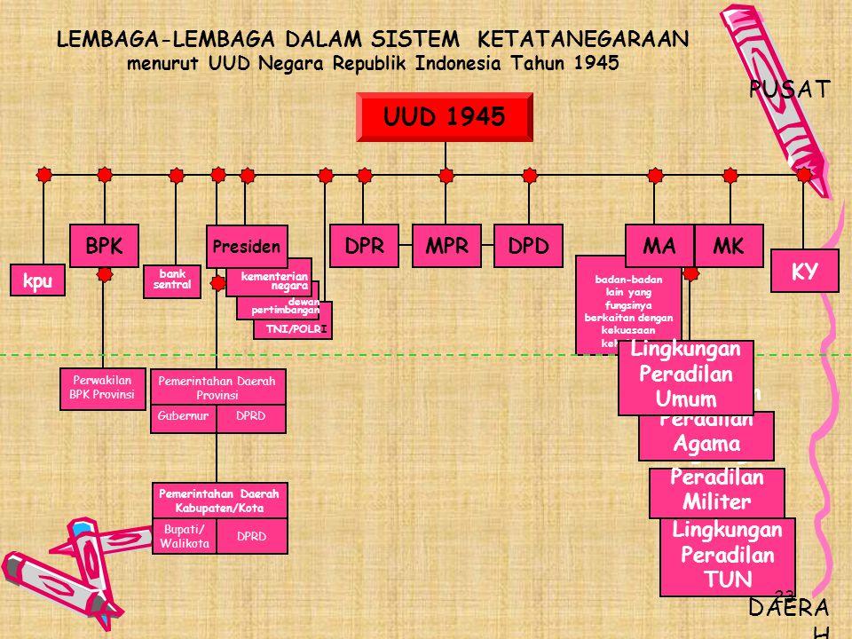 1. MPR berwenang mengubah dan menetapkan UUD 2. MPR melantik presiden dan/atau wakil presiden 3. MPR hanya dapat memberhentikan presiden dan/atau waki