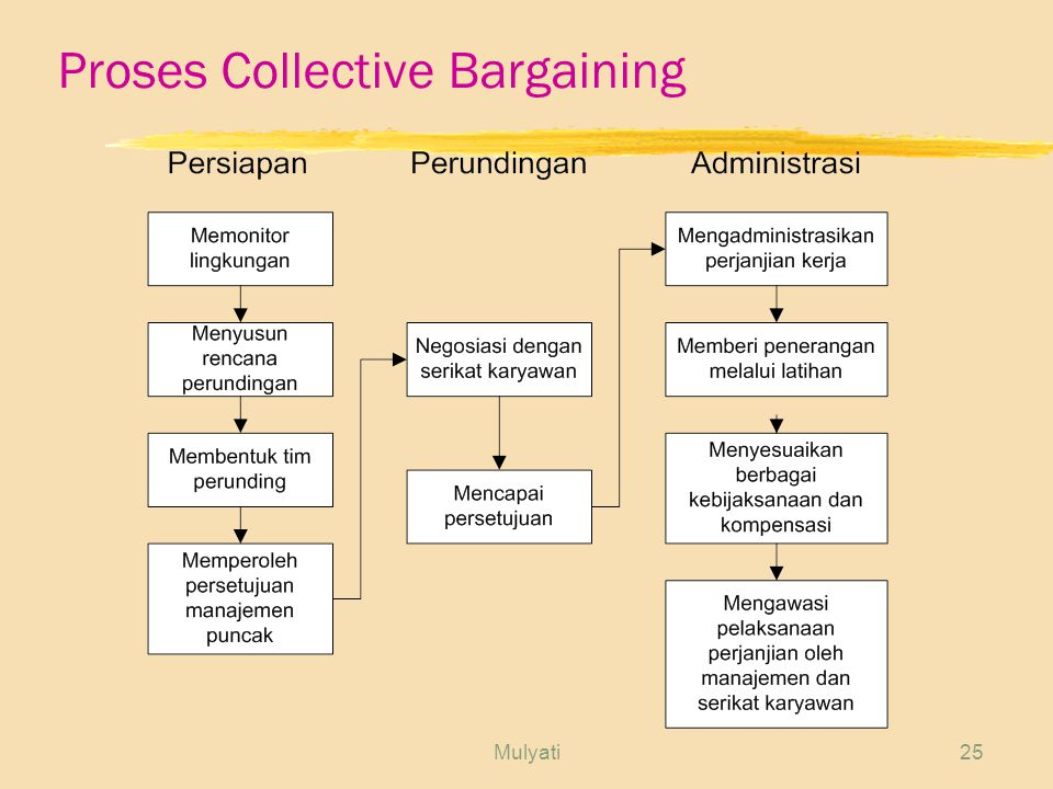 Mulyati25 Proses Collective Bargaining