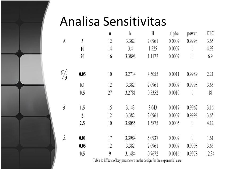 Analisa Sensitivitas
