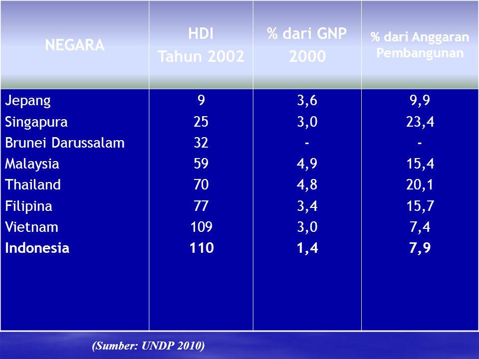 NEGARA HDI Tahun 2002 % dari GNP 2000 % dari Anggaran Pembangunan Jepang Singapura Brunei Darussalam Malaysia Thailand Filipina Vietnam Indonesia 9 25 32 59 70 77 109 110 3,6 3,0 - 4,9 4,8 3,4 3,0 1,4 9,9 23,4 - 15,4 20,1 15,7 7,4 7,9 (Sumber: UNDP 2010)