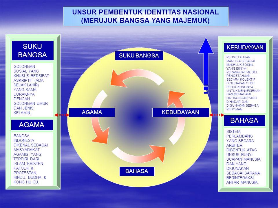 KONSEP NASIONALISME INDONESIA DIRUMUSKAN DALAM KETETAPAN UNDANG – UNDANG DASAR 1945 NEGARA BANGSA KONSEP TENTANG NEGARA MODERN.